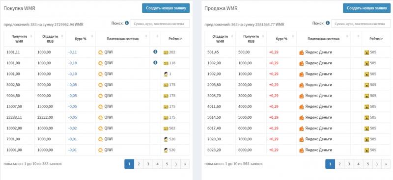 Eхmоcom - Биткоин биржа и трейдинг платформа
